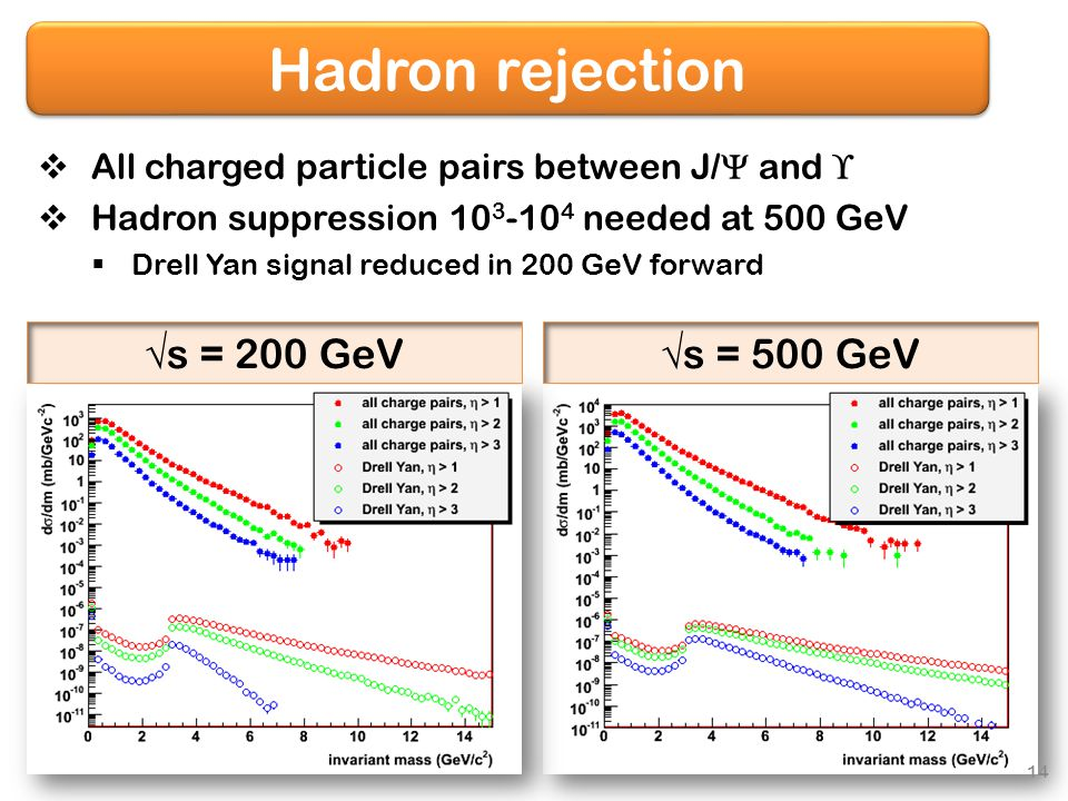 Hadron rejection  All charged particle pairs between J/  and   Hadron suppression 10 3 -10 4 needed at 500 GeV  Drell Yan signal reduced in 200 GeV forward  s = 200 GeV  s = 500 GeV 14