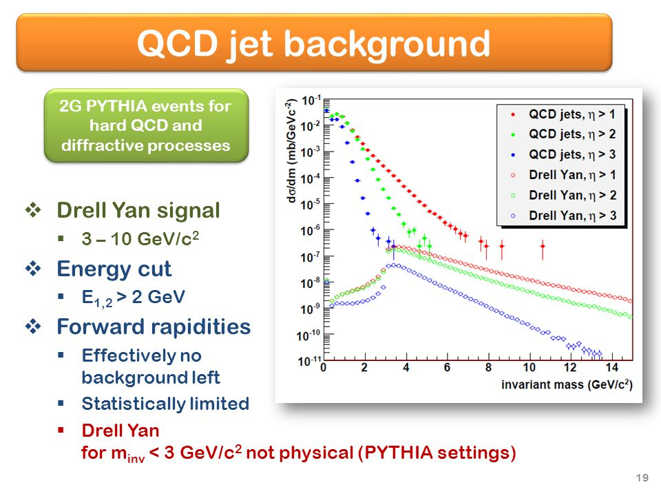 QCD jet background  Drell Yan signal  3 – 10 GeV/c 2  Energy cut  E 1,2 > 2 GeV  Forward rapidities  Effectively no background left  Statistically limited  Drell Yan for m inv < 3 GeV/c 2 not physical (PYTHIA settings) 2G PYTHIA events for hard QCD and diffractive processes 19