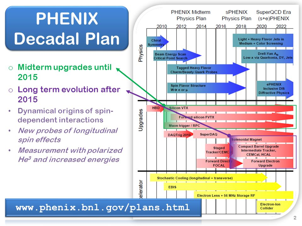 PHENIX Decadal Plan o Midterm upgrades until 2015 o Long term evolution after 2015 Dynamical origins of spin- dependent interactions New probes of longitudinal spin effects Measurement with polarized He 3 and increased energies 2