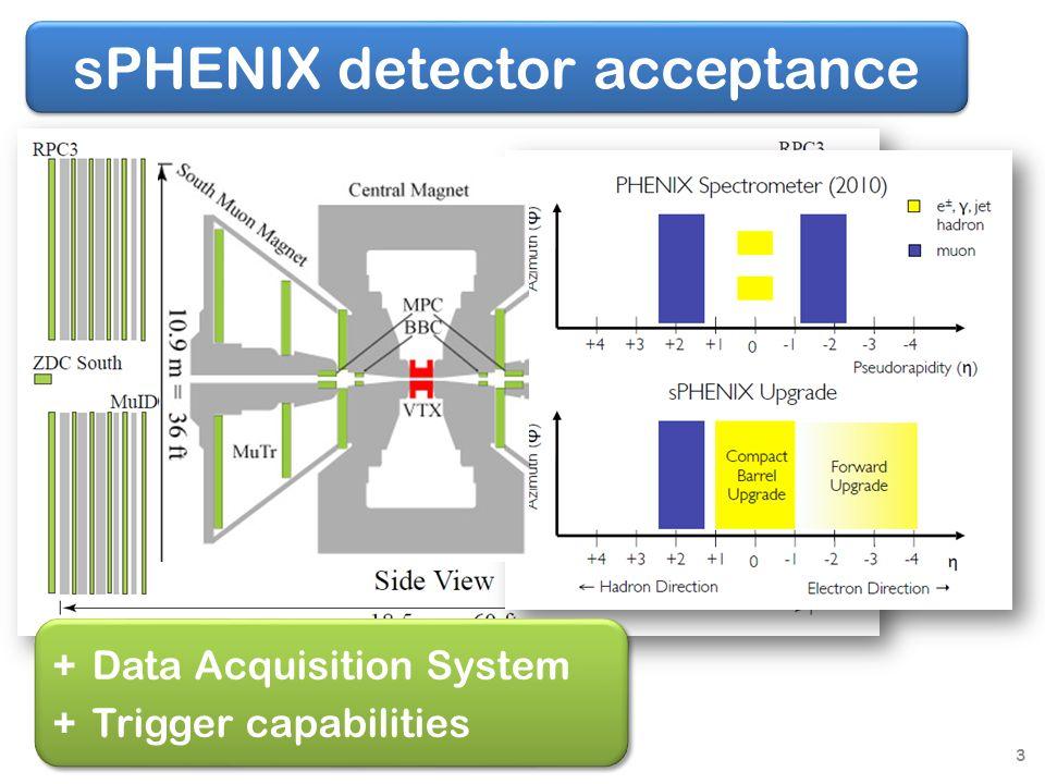 sPHENIX detector acceptance +Data Acquisition System +Trigger capabilities +Data Acquisition System +Trigger capabilities 3