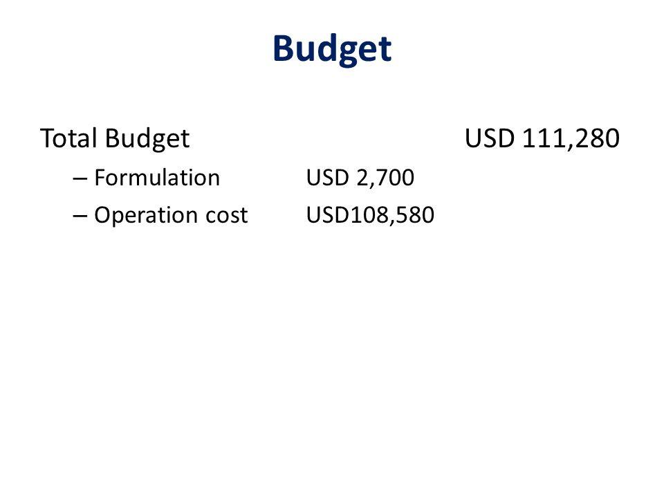 Total Budget USD 111,280 – FormulationUSD 2,700 – Operation costUSD108,580 Budget
