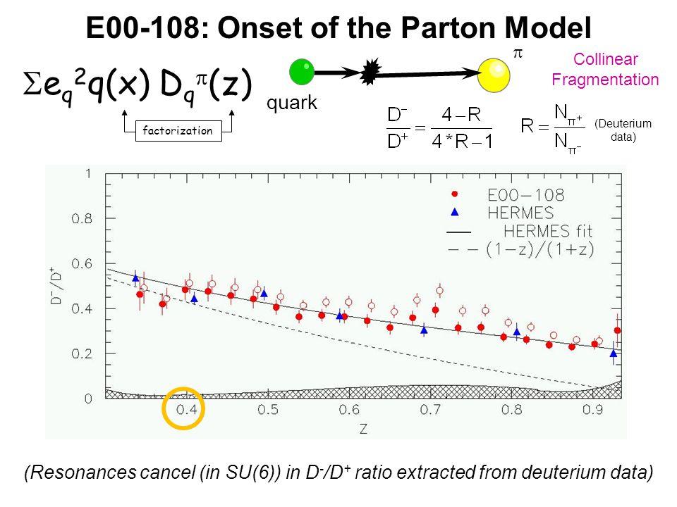 E00-108: Onset of the Parton Model (Resonances cancel (in SU(6)) in D - /D + ratio extracted from deuterium data) (Deuterium data)  quark Collinear Fragmentation factorization  e q 2 q(x) D q  (z)