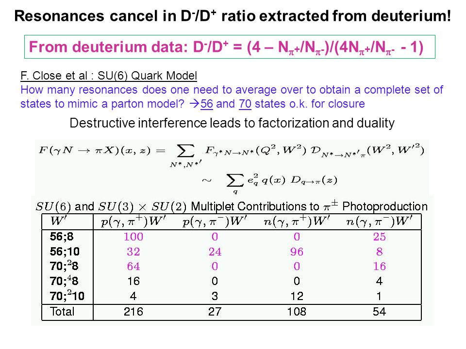 Destructive interference leads to factorization and duality F.