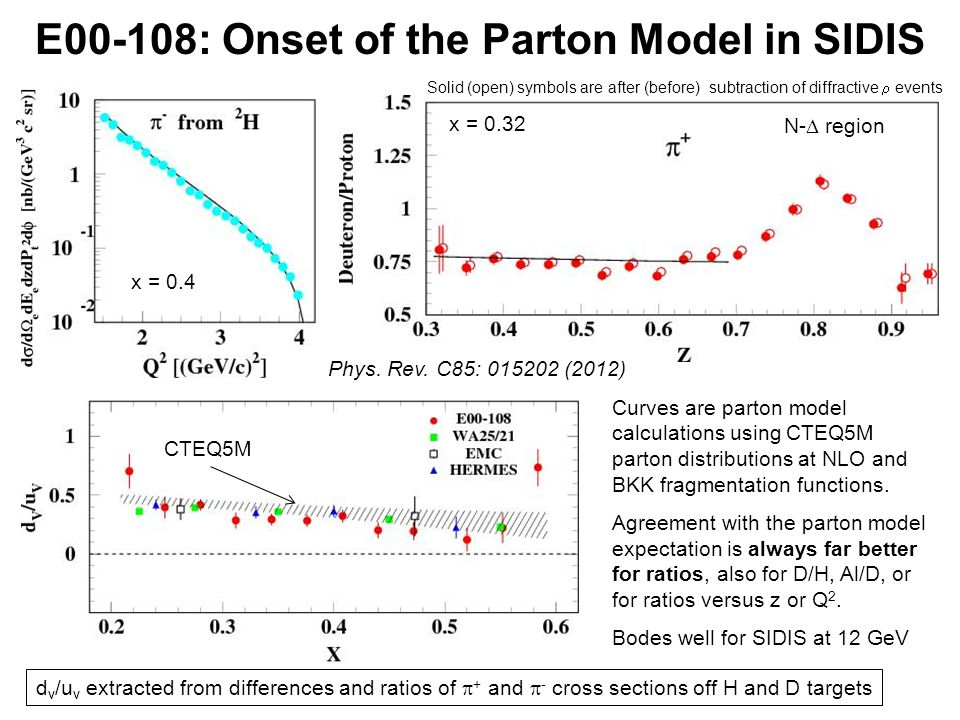 E00-108: Onset of the Parton Model in SIDIS Curves are parton model calculations using CTEQ5M parton distributions at NLO and BKK fragmentation functions.