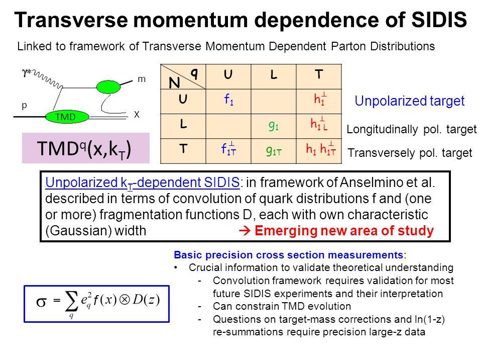 TMD q (x,k T ) p m X TMD Transverse momentum dependence of SIDIS Linked to framework of Transverse Momentum Dependent Parton Distributions Unpolarized k T -dependent SIDIS: in framework of Anselmino et al.
