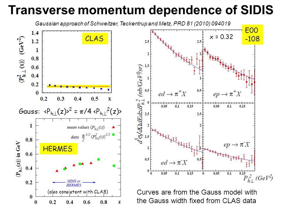 Transverse momentum dependence of SIDIS CLAS Gauss: 2 =  /4 HERMES (also consistent with CLAS) Gaussian approach of Schweitzer, Teckentrup and Metz, PRD 81 (2010) 094019 E00 -108 Curves are from the Gauss model with the Gauss width fixed from CLAS data x = 0.32