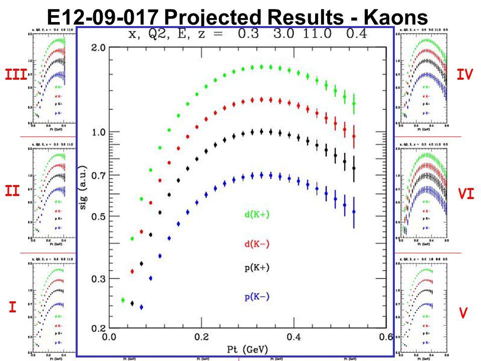 E12-09-017 Projected Results - Kaons III II I IV VI V