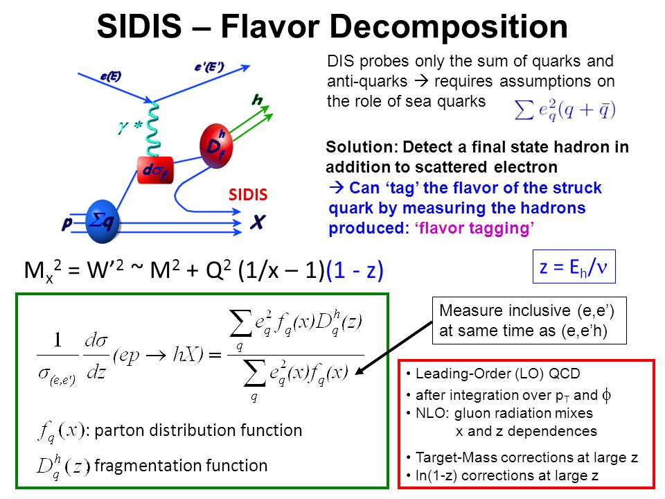 Solution: Detect a final state hadron in addition to scattered electron  Can 'tag' the flavor of the struck quark by measuring the hadrons produced: 'flavor tagging' DIS probes only the sum of quarks and anti-quarks  requires assumptions on the role of sea quarks Measure inclusive (e,e') at same time as (e,e'h) SIDIS SIDIS – Flavor Decomposition Leading-Order (LO) QCD after integration over p T and   NLO: gluon radiation mixes x and z dependences Target-Mass corrections at large z ln(1-z) corrections at large z : parton distribution function : fragmentation function M x 2 = W' 2 ~ M 2 + Q 2 (1/x – 1)(1 - z) z = E h /