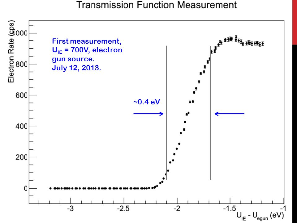 11 ~0.4 eV First measurement, U IE = 700V, electron gun source. July 12, 2013.