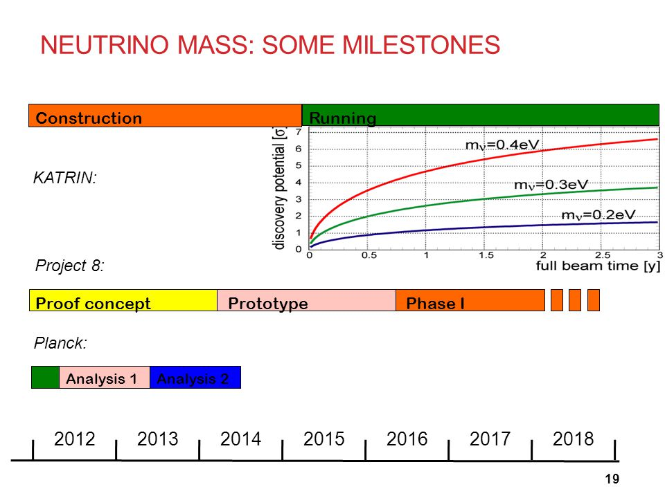 2012201320142015201620172018 Analysis 1Analysis 2 Planck: ConstructionRunning KATRIN: Phase I Proof concept Prototype Project 8: NEUTRINO MASS: SOME M