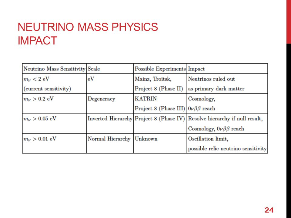 NEUTRINO MASS PHYSICS IMPACT 24