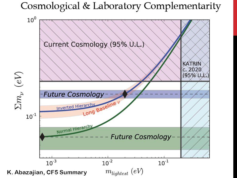 Planck XVI WP = WMAP Polarization data A L = weak lensing parameter τ = optical depth at recombination …Planck lensing likelihood favours larger Σ m than the temperature power spectrum. FIRST PLANCK ANALYSIS (MARCH 2013)