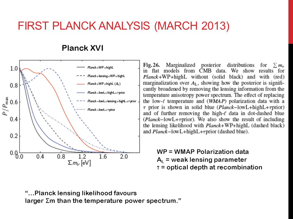"Planck XVI WP = WMAP Polarization data A L = weak lensing parameter τ = optical depth at recombination ""…Planck lensing likelihood favours larger Σ m"