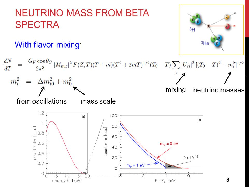 NEUTRINO MASS FROM BETA SPECTRA neutrino masses mixing With flavor mixing : from oscillationsmass scale 8