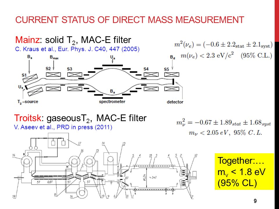 CURRENT STATUS OF DIRECT MASS MEASUREMENT Mainz: solid T 2, MAC-E filter C. Kraus et al., Eur. Phys. J. C40, 447 (2005) Troitsk: gaseousT 2, MAC-E fil