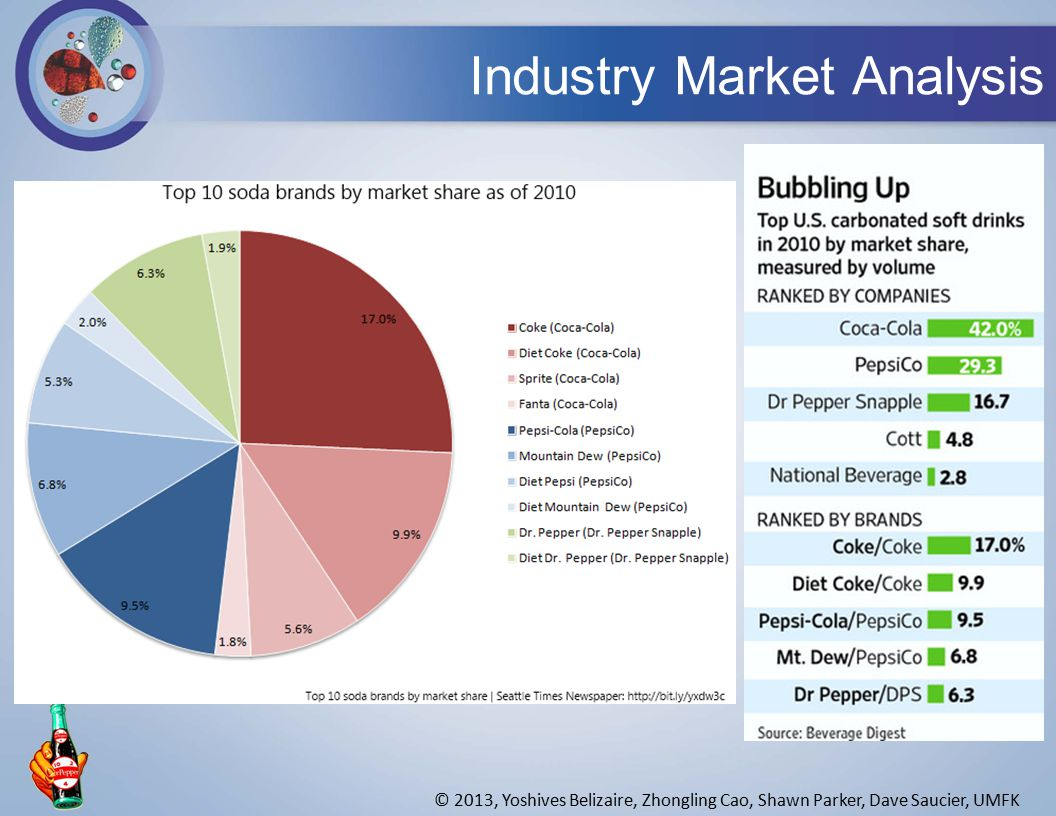 Industry Market Analysis © 2013, Yoshives Belizaire, Zhongling Cao, Shawn Parker, Dave Saucier, UMFK