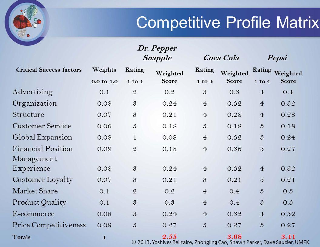Competitive Profile Matrix © 2013, Yoshives Belizaire, Zhongling Cao, Shawn Parker, Dave Saucier, UMFK Dr.
