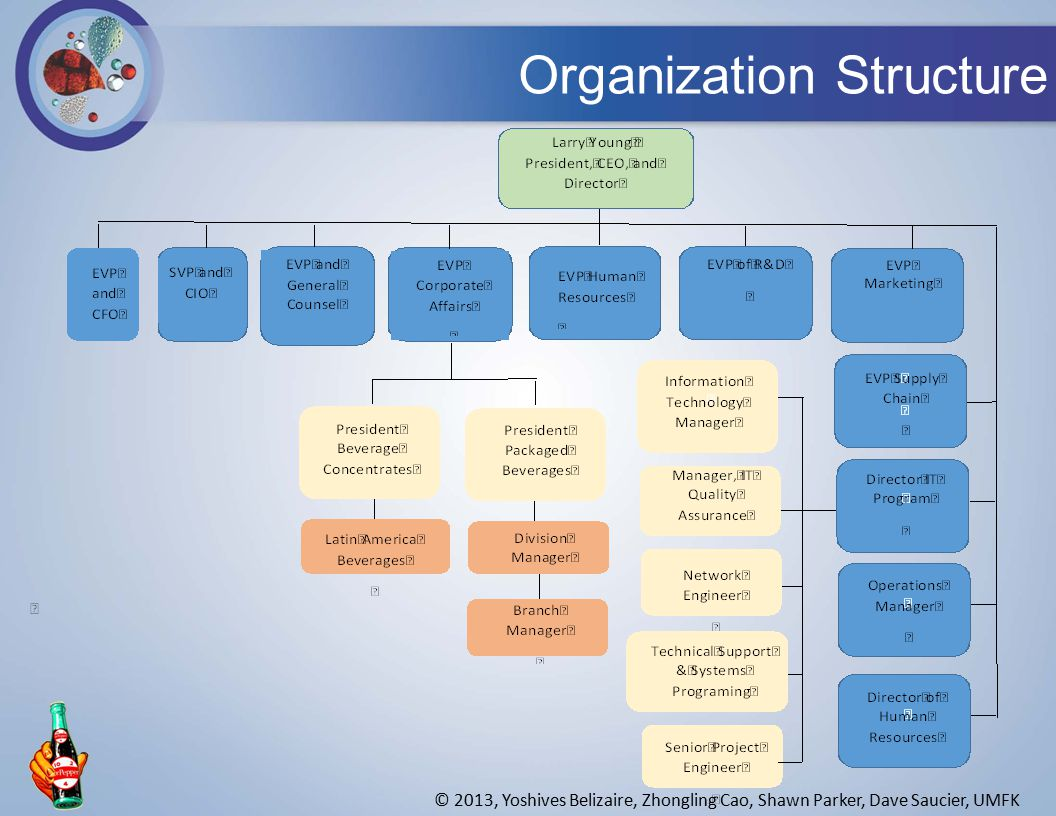 Organization Structure © 2013, Yoshives Belizaire, Zhongling Cao, Shawn Parker, Dave Saucier, UMFK