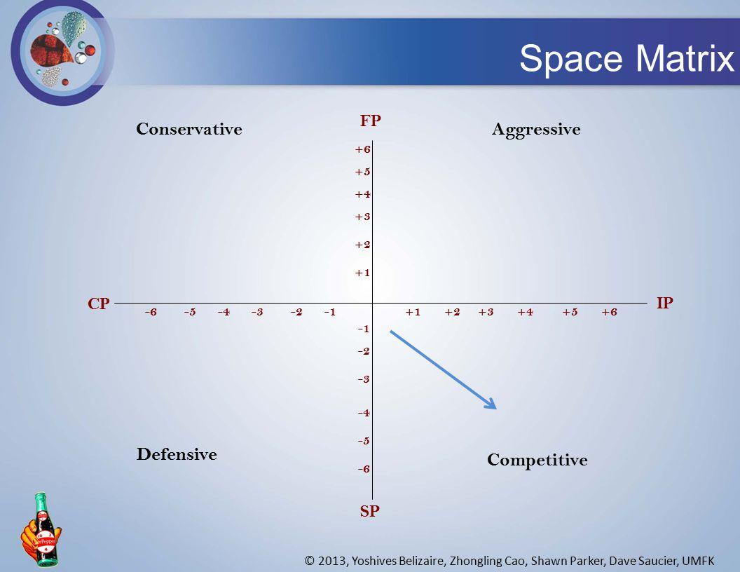FP +6 +1 +5 +4 +3 +2 -6 -5 -4 -3 -2 -6-5-4-3-2+1+2+3+4+5+6 SP CP IP ConservativeAggressive Defensive Competitive Space Matrix