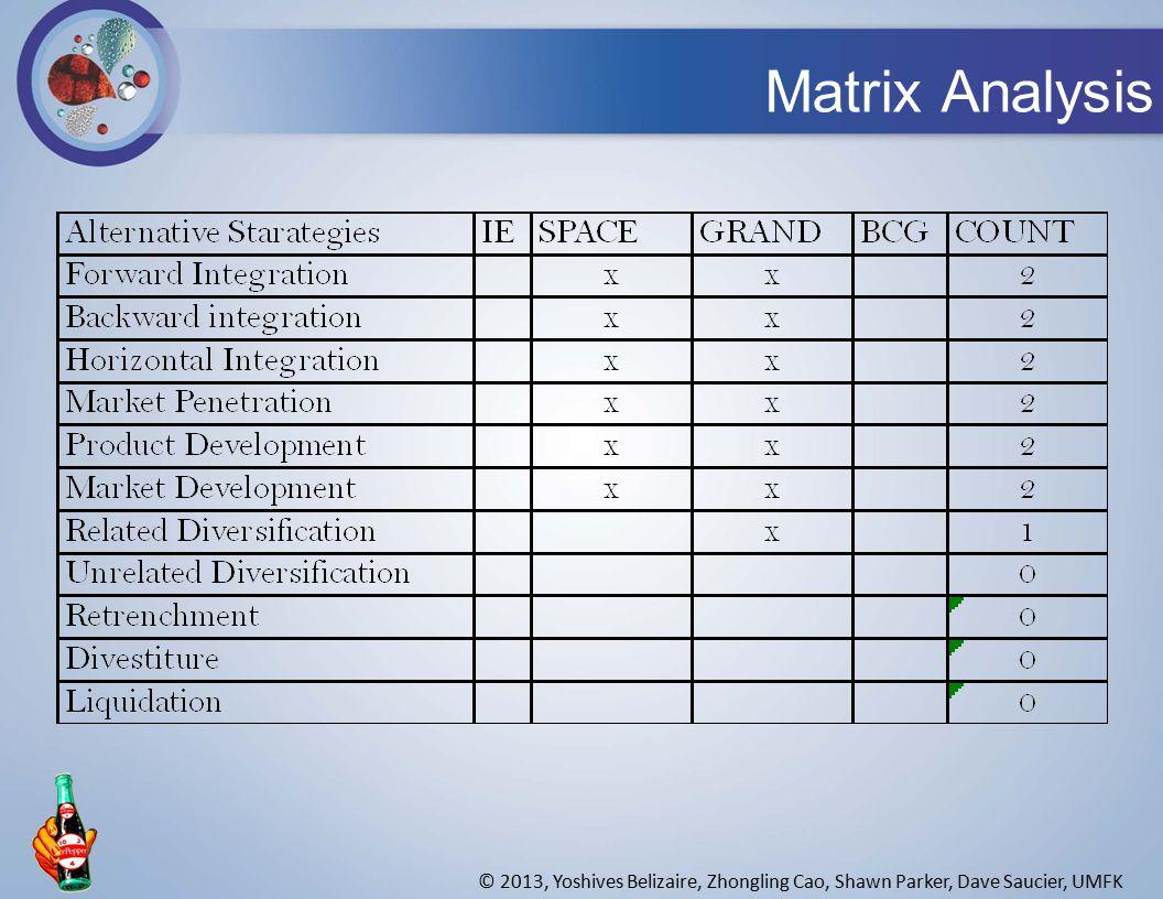 Matrix Analysis © 2013, Yoshives Belizaire, Zhongling Cao, Shawn Parker, Dave Saucier, UMFK