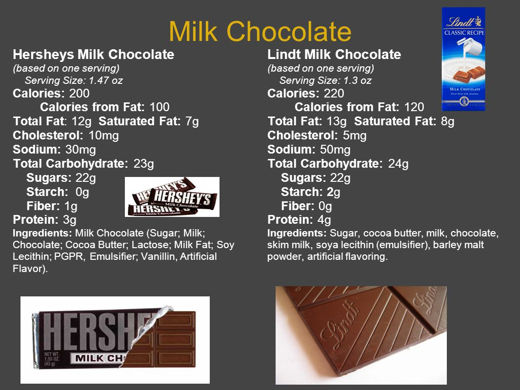 Milk Chocolate Hersheys Milk Chocolate (based on one serving) Serving Size: 1.47 oz Calories: 200 Calories from Fat: 100 Total Fat: 12g Saturated Fat: 7g Cholesterol: 10mg Sodium: 30mg Total Carbohydrate: 23g Sugars: 22g Starch: 0g Fiber: 1g Protein: 3g Ingredients: Milk Chocolate (Sugar; Milk; Chocolate; Cocoa Butter; Lactose; Milk Fat; Soy Lecithin; PGPR, Emulsifier; Vanillin, Artificial Flavor).