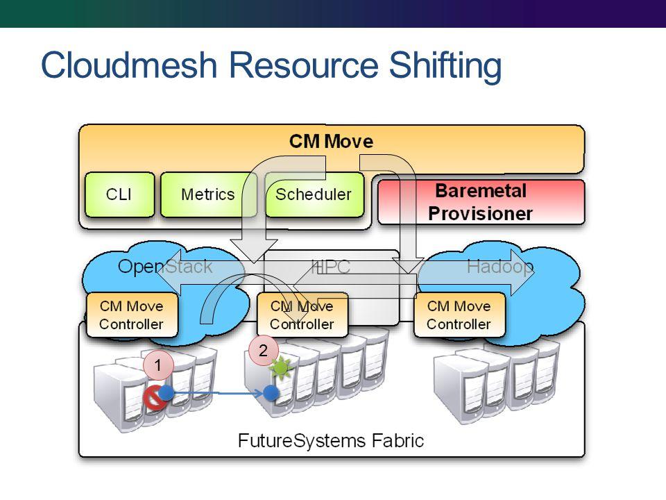 Cloudmesh Resource Shifting 1 2