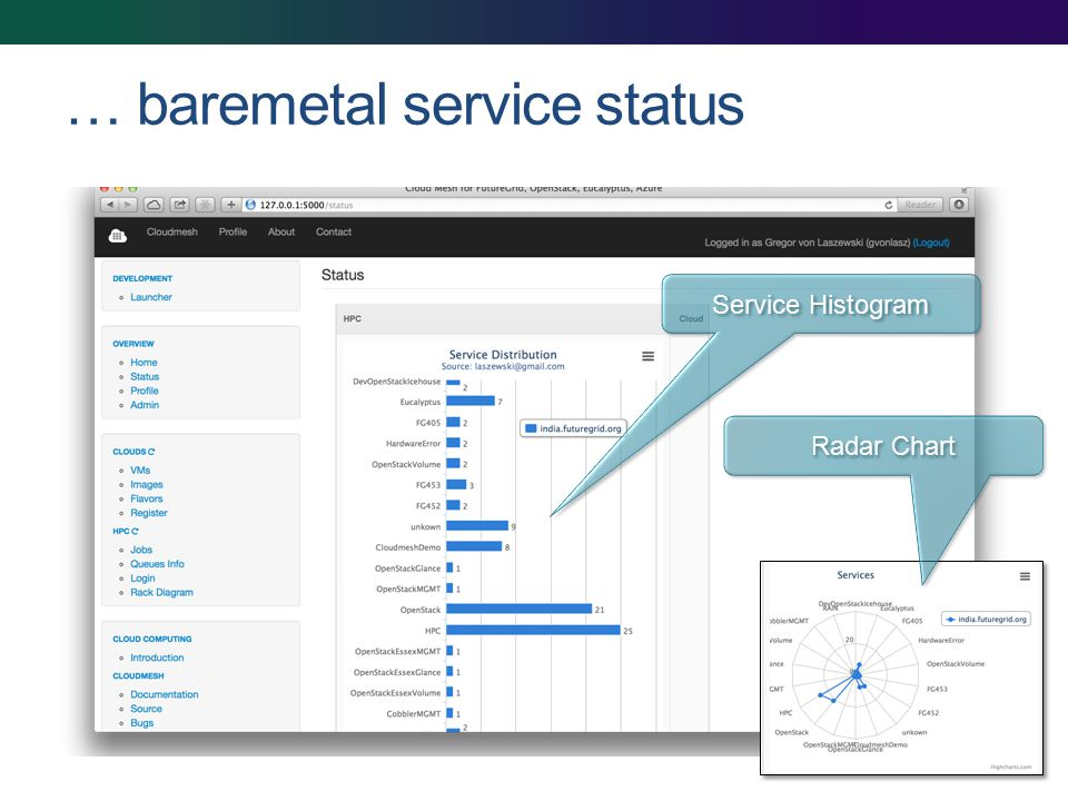… baremetal service status Service Histogram Radar Chart