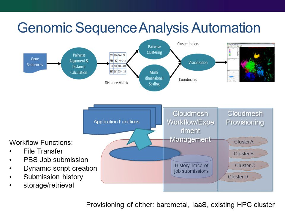 Genomic Sequence Analysis Automation Cluster D Cluster C Cluster B Cluster A Application Functions Workflow Functions: File Transfer PBS Job submission Dynamic script creation Submission history storage/retrieval History Trace of job submissions Cloudmesh Provisioning Cloudmesh Provisioning Cloudmesh Workflow/Expe riment Management Cloudmesh Workflow/Expe riment Management Provisioning of either: baremetal, IaaS, existing HPC cluster