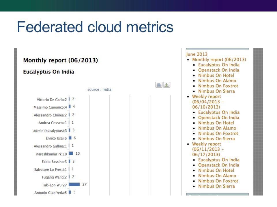 Federated cloud metrics