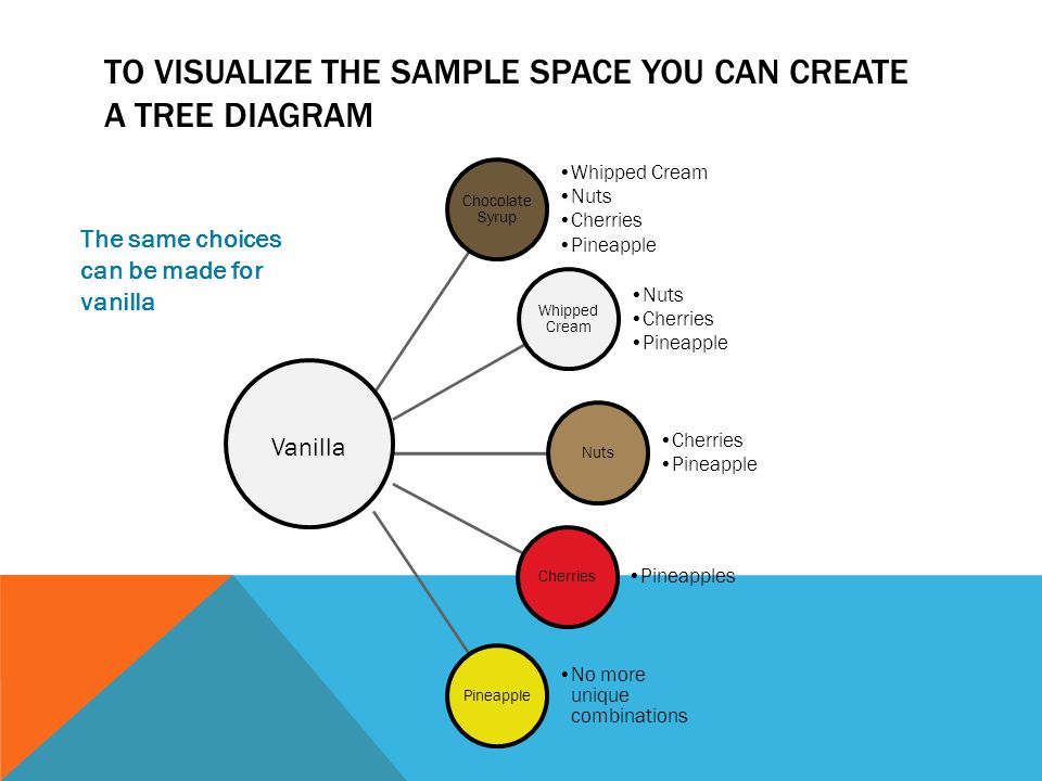 TO VISUALIZE THE SAMPLE SPACE YOU CAN CREATE A TREE DIAGRAM Chocolate Syrup Whipped Cream Nuts Cherries Pineapple Whipped Cream Nuts Cherries Pineapple Nuts Cherries Pineapple Cherries Pineapples Pineapple No more unique combinations The same choices can be made for vanilla Vanilla