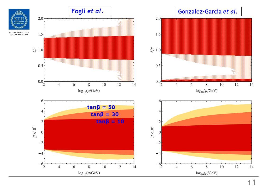 11 Fogli et al. Gonzalez-Garcia et al. tanβ = 10 tanβ = 30 tanβ = 50