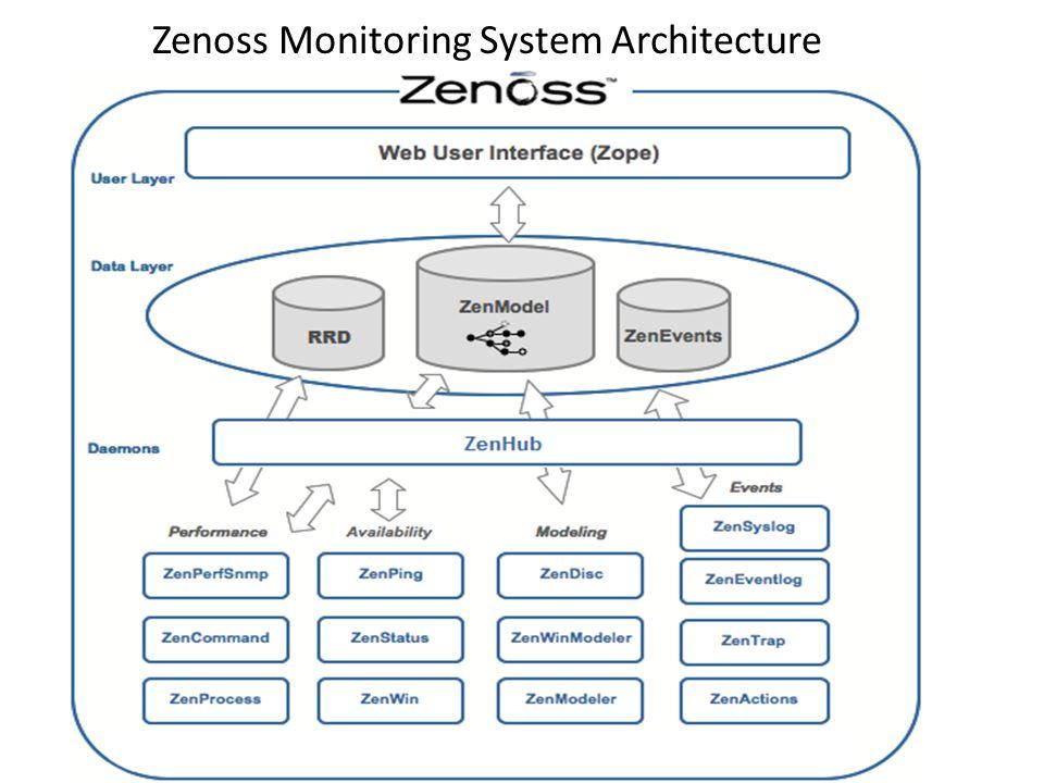 Zenoss Monitoring System Architecture