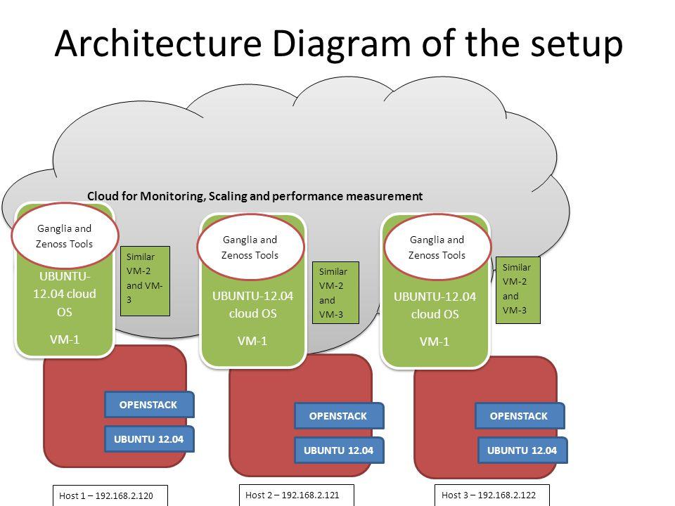 Openstack installation Use devstack multi-node installation – http://devstack.org/guides/multinode-lab.html Network configuration & NTP Add User & Set Up SSH Configure Controller & Slaves
