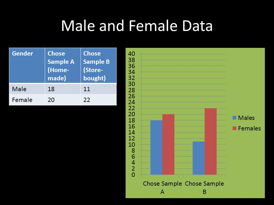 Male and Female Data GenderChose Sample A (Home- made) Chose Sample B (Store- bought) Male1811 Female2022