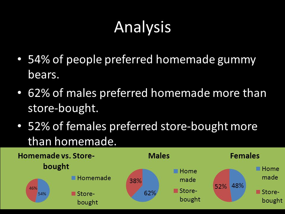 Analysis 54% of people preferred homemade gummy bears. 62% of males preferred homemade more than store-bought. 52% of females preferred store-bought m