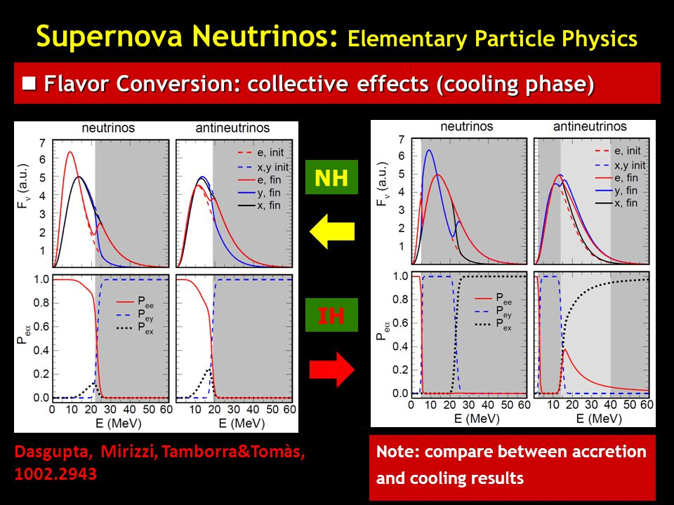 NH IH Dasgupta, Mirizzi, Tamborra&Tomàs, 1002.2943 Note: compare between accretion and cooling results Supernova Neutrinos: Elementary Particle Physic