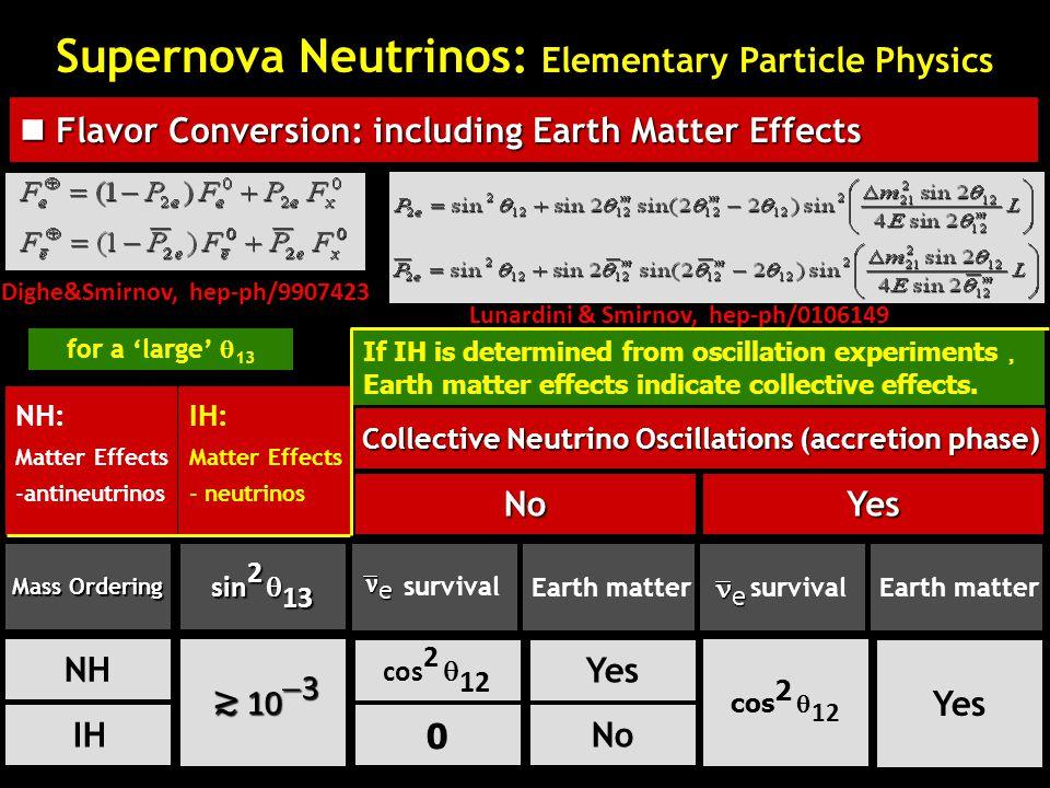 survival Dighe&Smirnov, hep-ph/9907423 Lunardini & Smirnov, hep-ph/0106149 NH: Matter Effects -antineutrinos Mass Ordering sin 2  13 survival NH IH ≳