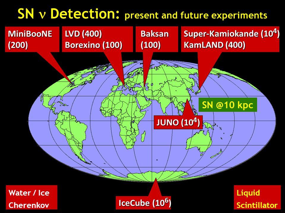 SN Detection: present and future experiments Super-Kamiokande (10 4 ) KamLAND (400) MiniBooNE(200) LVD (400) Borexino (100) IceCube (10 6 ) Baksan Bak