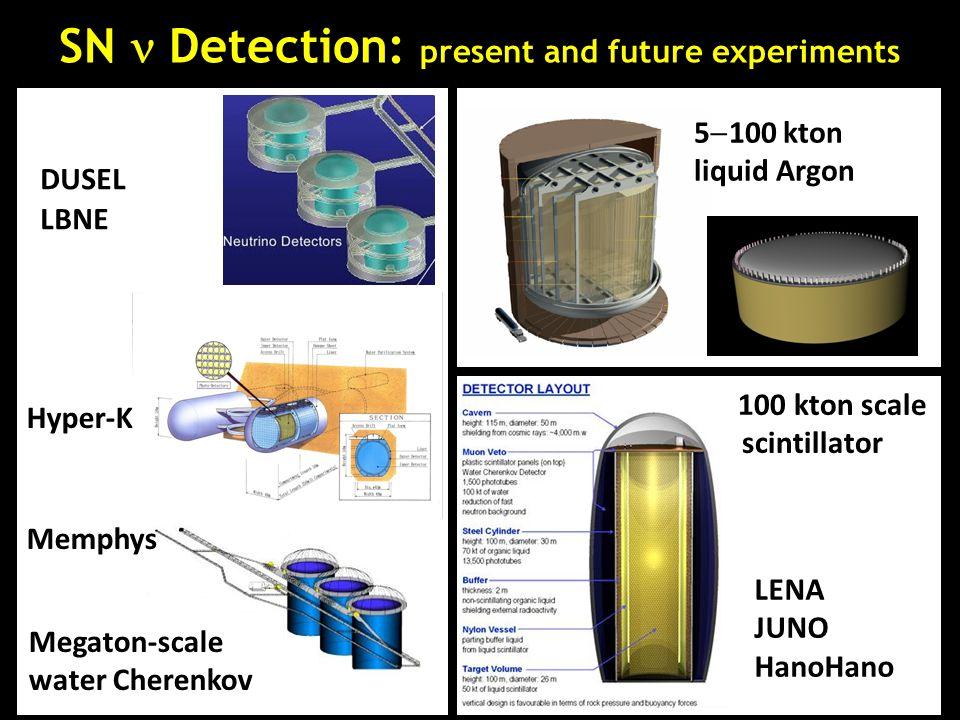 Memphys Hyper-K DUSEL LBNE Megaton-scale water Cherenkov 5  100 kton liquid Argon 100 kton scale scintillator scintillator LENAJUNOHanoHano SN Detect