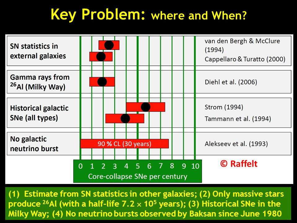 Key Problem: where and When? © Raffelt (1) Estimate from SN statistics in other galaxies; (2) Only massive stars produce 26 Al (with a half-life 7.2 