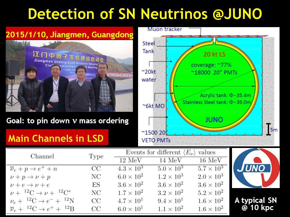 Detection of SN Neutrinos @JUNO Main Channels in LSD 2015/1/10, Jiangmen, Guangdong Goal: to pin down mass ordering A typical SN @ 10 kpc
