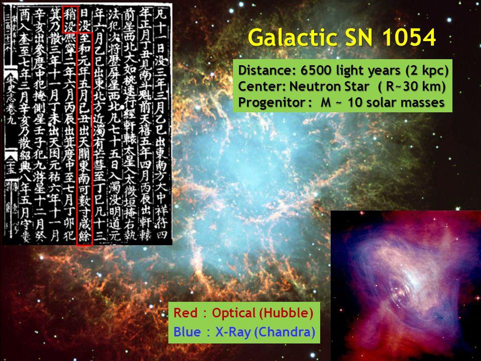 Galactic SN 1054 Distance: 6500 light years (2 kpc) Center: Neutron Star ( R~30 km) Progenitor : M ~ 10 solar masses Red : Optical (Hubble) Blue : X-R