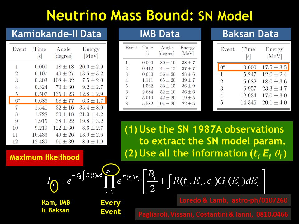 Neutrino Mass Bound: SN Model Kamiokande-II DataIMB DataBaksan Data (1)Use the SN 1987A observations to extract the SN model param. (2)Use all the inf