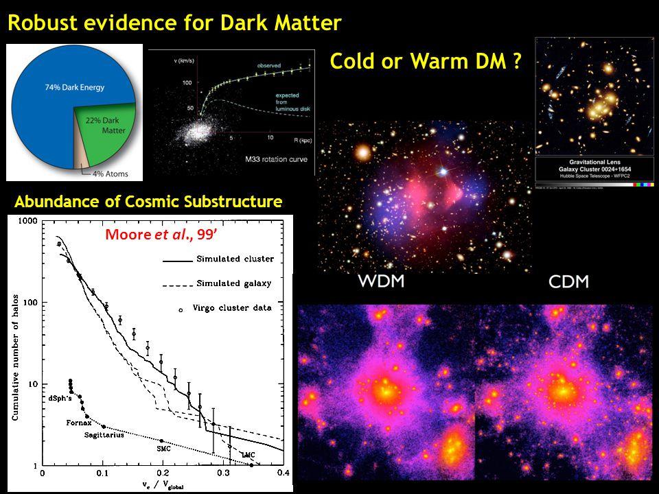 Robust evidence for Dark Matter Moore et al., 99' Abundance of Cosmic Substructure Cold or Warm DM ?