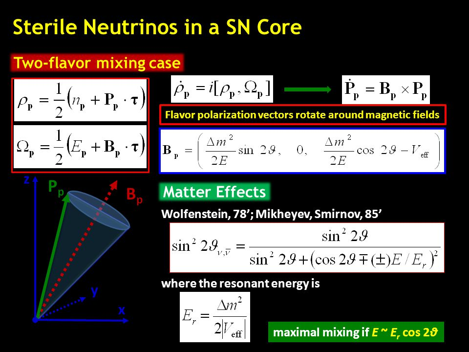 Sterile Neutrinos in a SN Core Two-flavor mixing case BpBp PpPp z y x Flavor polarization vectors rotate around magnetic fields Matter Effects Wolfens