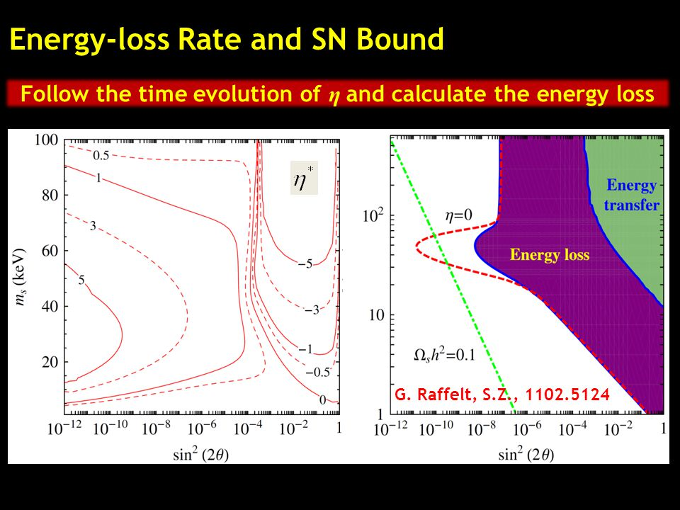 Energy-loss Rate and SN Bound G. Raffelt, S.Z., 1102.5124 Follow the time evolution of η and calculate the energy loss
