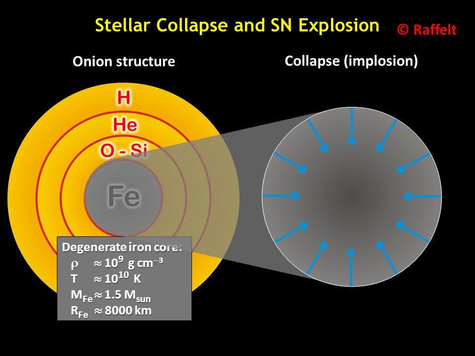 Onion structure Degenerate iron core:   10 9 g cm  3   10 9 g cm  3 T  10 10 K T  10 10 K M Fe  1.5 M sun M Fe  1.5 M sun R Fe  8000 km R F