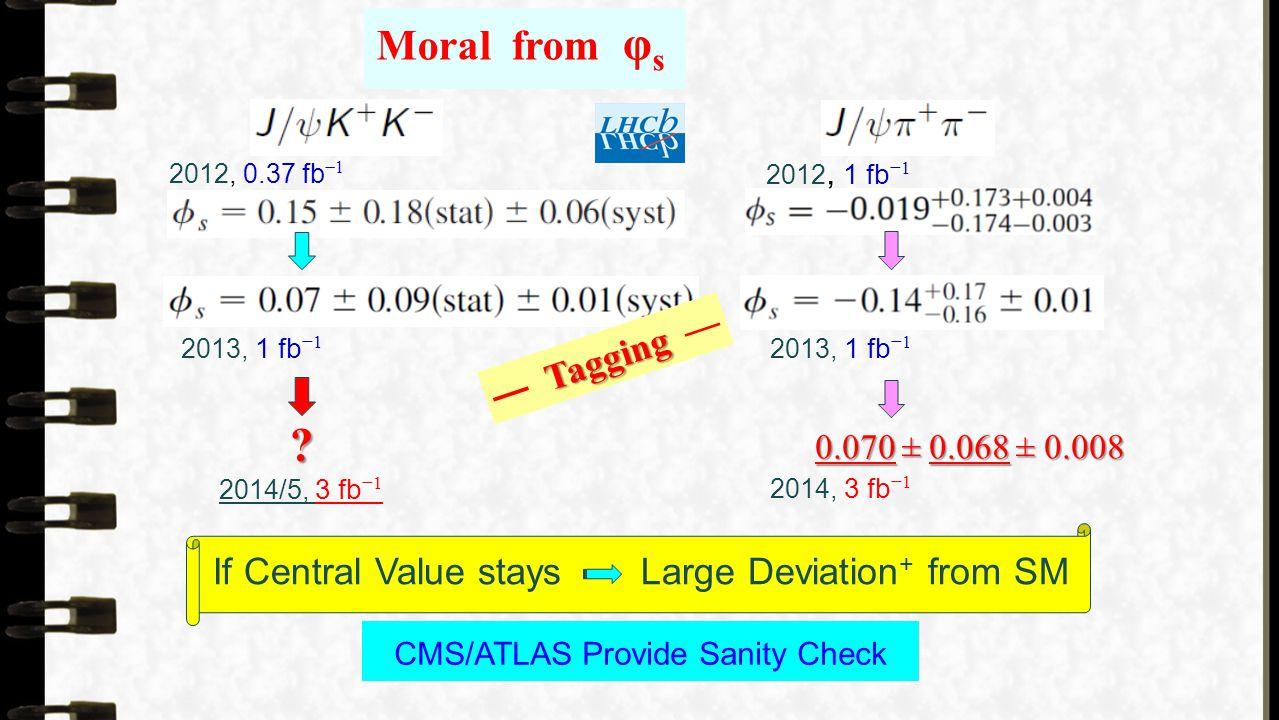 Moral from φ s 2013, 1 fb −1 2012, 1 fb −1 2012, 0.37 fb −1 2013, 1 fb −1 Tagging — Tagging — 0.070 ± 0.068 ± 0.008 2014, 3 fb −1 .