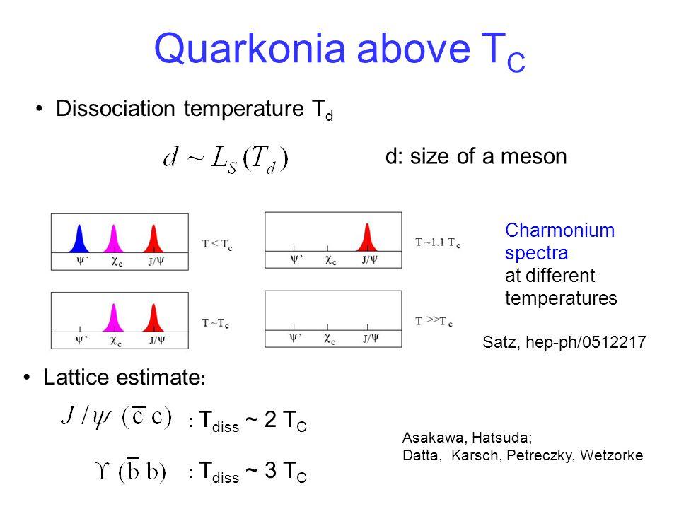 Quarkonia above T C : T diss ~ 2 T C : T diss ~ 3 T C Asakawa, Hatsuda; Datta, Karsch, Petreczky, Wetzorke Dissociation temperature T d d: size of a m