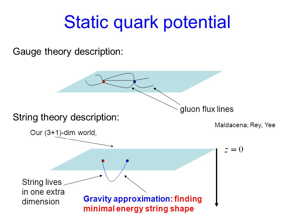 Static quark potential Gauge theory description: gluon flux lines String theory description: Our (3+1)-dim world, String lives in one extra dimension Gravity approximation: finding minimal energy string shape Maldacena; Rey, Yee